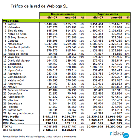 tableau revenus espagnols